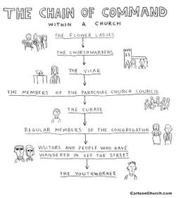 Chain-of-command